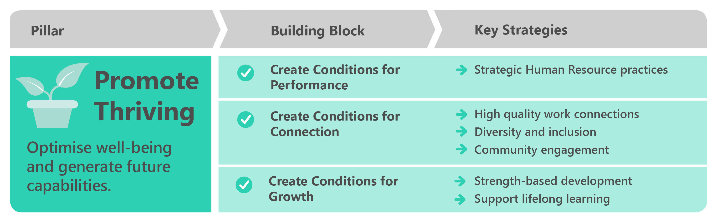 Promote Thriving pillar table showing building blocks, and key strategies.