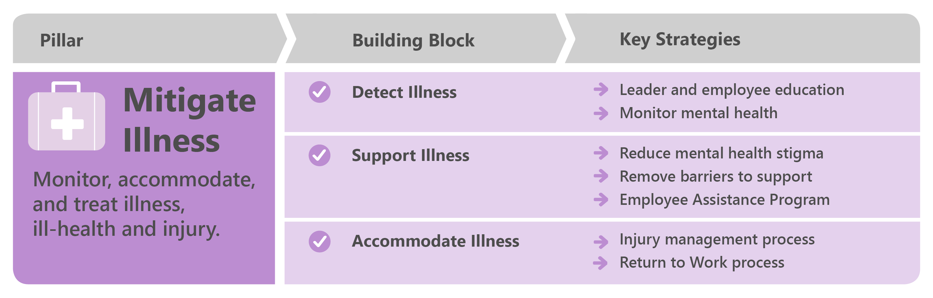 Mitigate Illness pillar table showing building blocks, and key strategies.