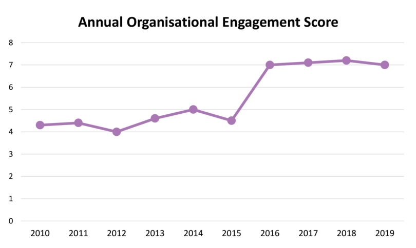 Picture of a graph showing the annual organisational engagement score between 2010 to 2019 with an increase in the year 2015.