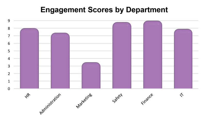 Column graph showing engagement scores by department. Safety and finance teams scores close to 9. IT and HR scored close to 8. Administration scored close to 7 and the marketing team scored only just over 3.