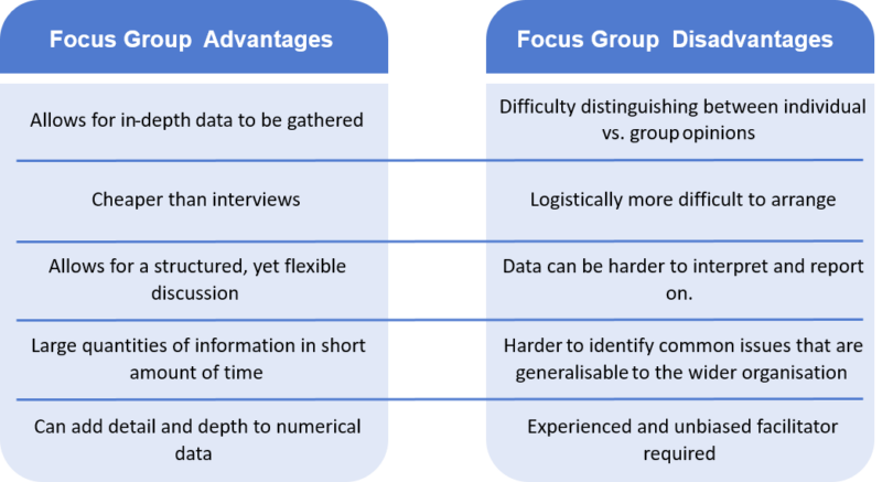 Focus groups advantages and disadvantages tables. The advantages read: allows for in-depth data, cheaper than interviews, allows for a structured, yet flexible discussion, large quantities of information in a show amount of time, can add to numerical data. The disadvantages read: difficulty distinguishing between individual vs. group opinions (some individuals may not want to speak up in a group setting), experienced and unbiased facilitator required, data can be harder to interpret and report on, it can be harder to identify common issues that are generalisable to the wider organisation, and are logistically harder to arrange.