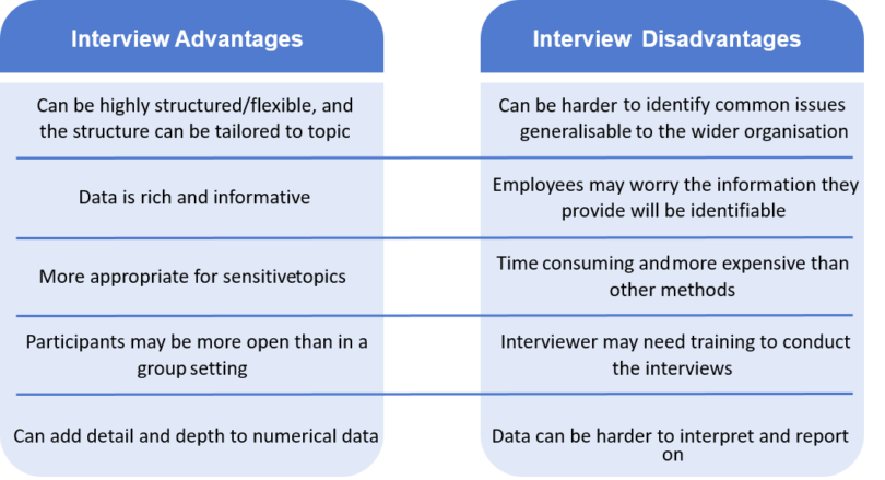 interview advantages and disadvantages table. The advantages read: can be highly structured or flexible and the structure can be tailored to the topic, data is rich and informative, more appropriate for sensitive topics, participants may be more open than in a group setting, can add detail and depth to numerical data. The interview disadvantages read: it can be harder to identify common issues that are generalisable to the wider organisation, employees may worry the information they provide will be identifiable, time consuming, more expensive than other methods, interviewer may need training to conduct the interviews, data can be harder to interpret and report on.