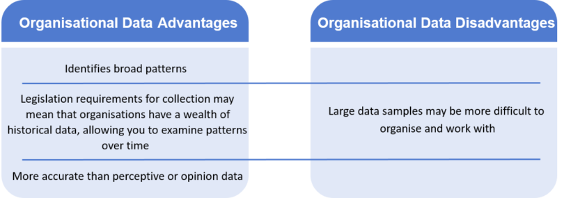 Organisational data advantages and disadvantages table. The advantages read: identifies broad patters, legislation requirements for collection may mean that organisations have a wealth of historical data, allowing you to examine patters over time, more accurate than perceptive or opinion data. The disadvantages read: large data samples may be more difficult to organise and work with.