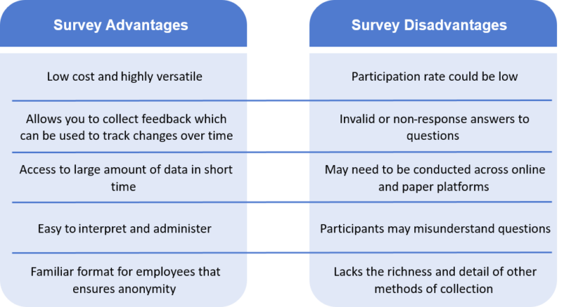 Survey Advantages and Disadvantages table. Advantages include: highly versatile, allows you to collect feedback which can be used to track changes over time, access to large amount of data in short time, easy to interpret, low cost, easy to administer, familiar format for employees, anonymity. Survey disadvantages read: participation rate could be low, invalid or non-response answers to questions, participants may misunderstand questions, may need to be conducted across online and paper platforms, lacks the richness and detail of other methods of collection.