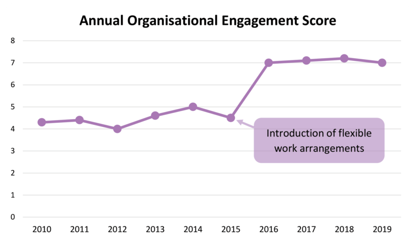 Picture of a graph showing the annual organisational engagement score between 2010 to 2019 with an increase in the year 2015 when flexible work arrangements were introduced.