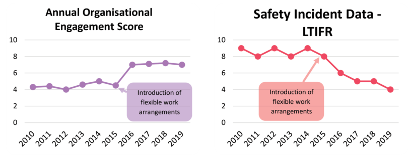 Two graphs. One showing the engagement scores between 2010 to 2018 with an increase in the year 2015 when flexible work arrangements were introduced. The second graph shows lost time injury frequency rates from 2010 to 2018 which declines after the introduction of flexible work arrangements