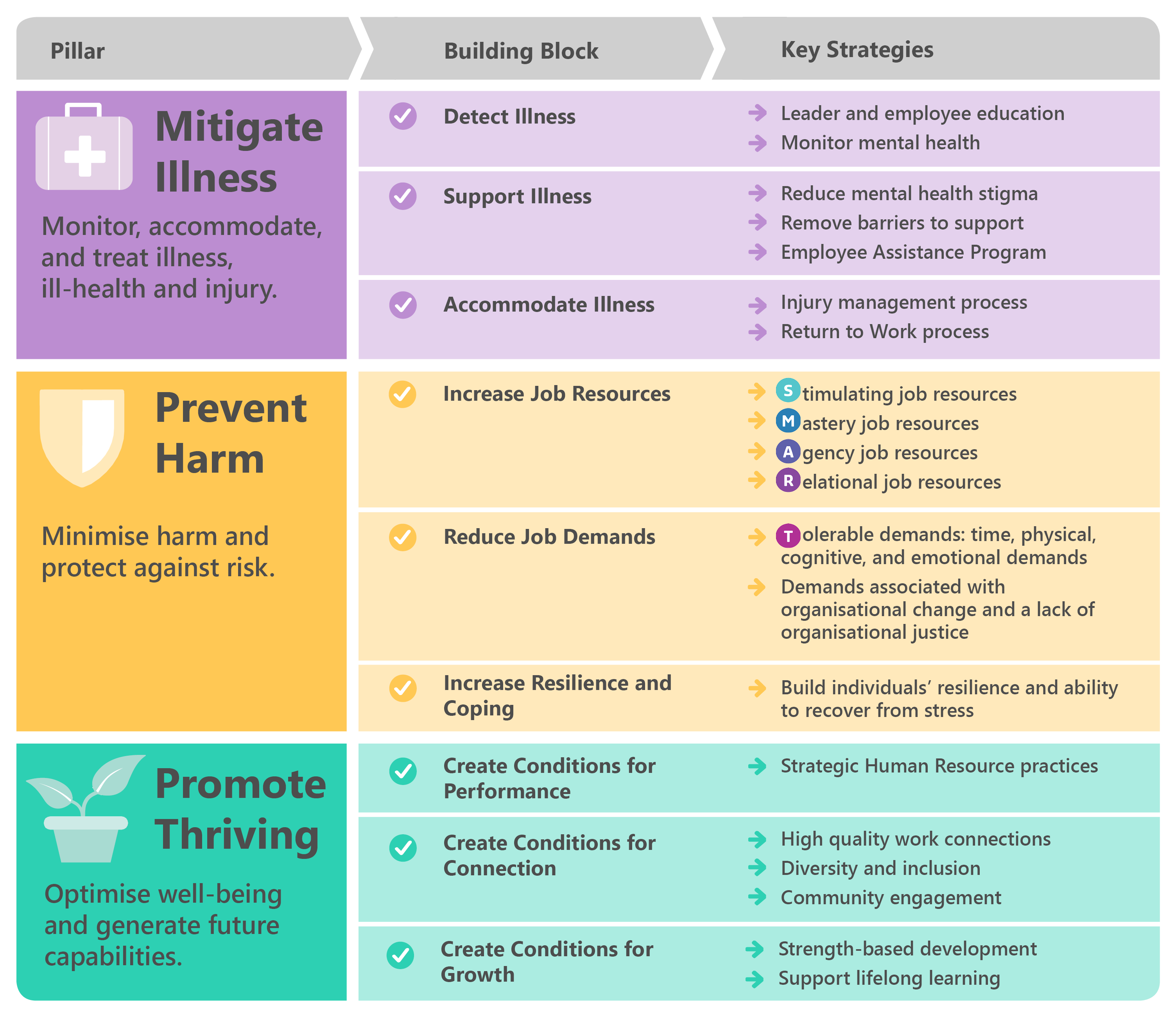 Thrive Framework table showing the three pillars of Mitigate illness, prevent harm and promote thriving and their respective building blocks and key strategies