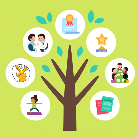 animation style tree with 7 circles showing 1) girl doing yoga 2) person asking if someone is OK 3) person getting doctor checkup 4) award 5) trophy which says manager 6) people talking at a table 7) leadership book